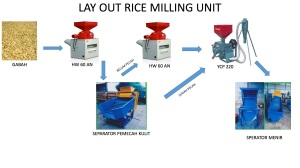 Lay out Rice milling